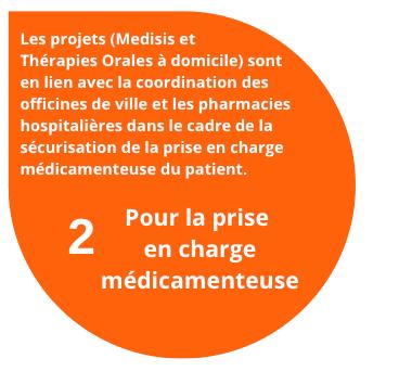 Les projets (Medisis et Thérapies Orales à domicile) sont en lien avec la coordination des officines de ville et les pharmacies hospitalières dans le cadre de la sécurisation de la prise en charge médicamenteuse du patient. 2 projet pour la prise en charge médicamenteuse