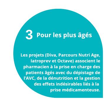 3 projets pour les plus âgés Les projets (Diva, Parcours Nutri Age, Iatroprev et Octave) associent le pharmacien à la prise en charge des patients âgés avec du dépistage de l'AVC, de la dénutrition et la gestion des effets indésirables liés à la prise médicamenteuse.